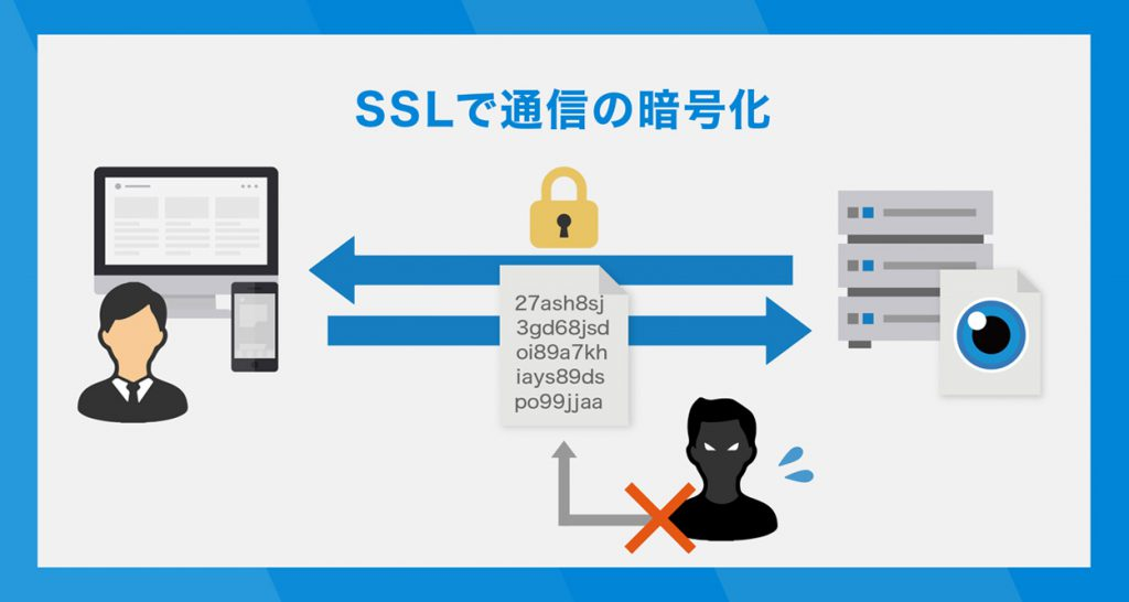SSLで通信の暗号化