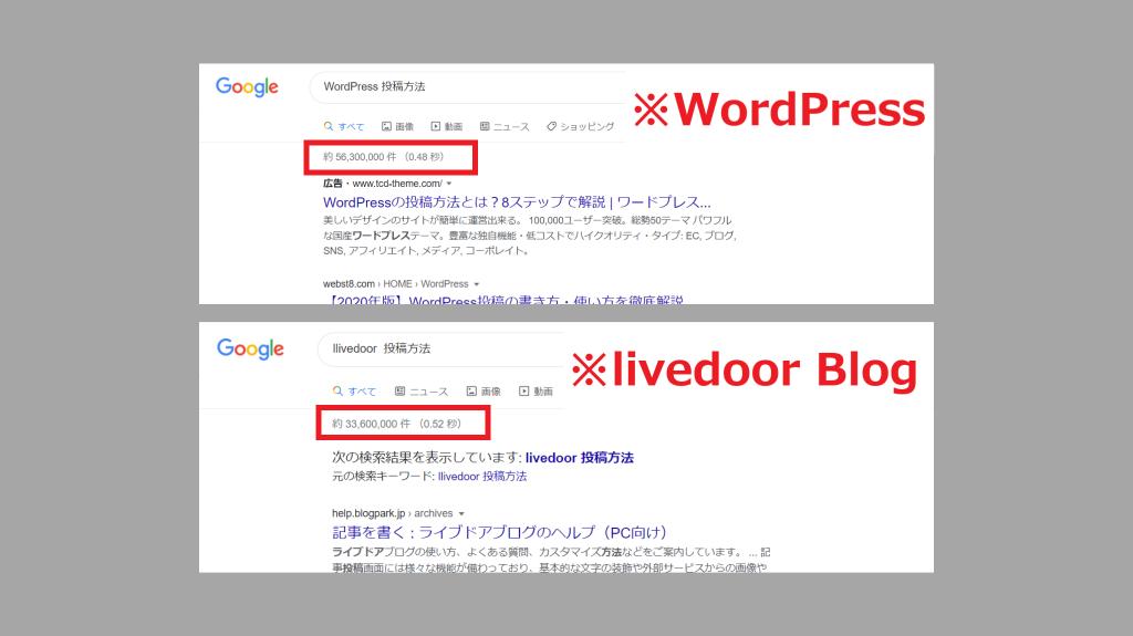WordPressとlivedoor Blogの「投稿方法」の検索結果